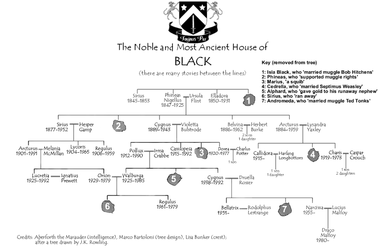 Black Family Tree